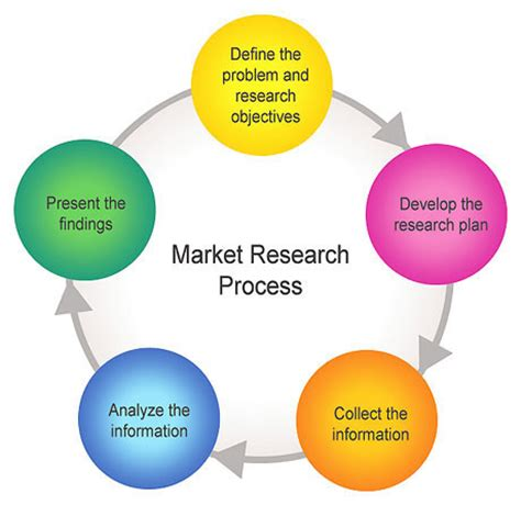 Research methods business proposal